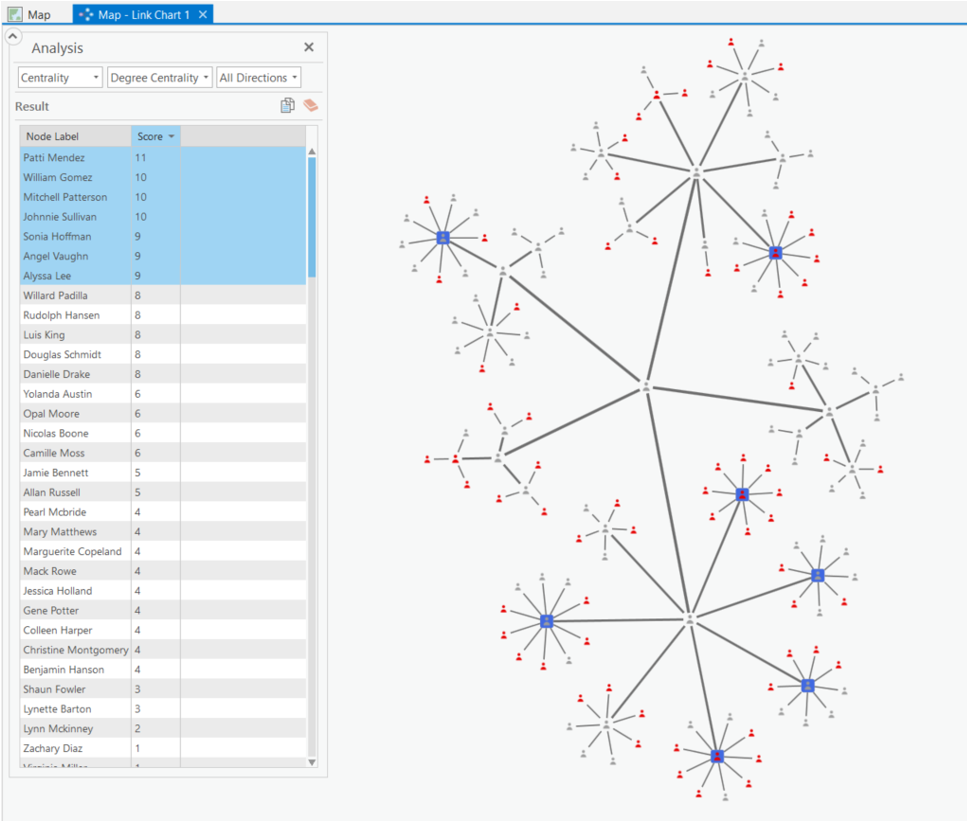 degree centrality link chart