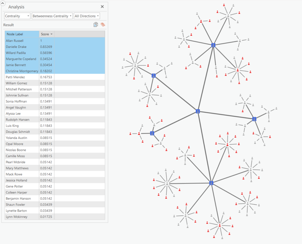 betweenness centrality link chart example