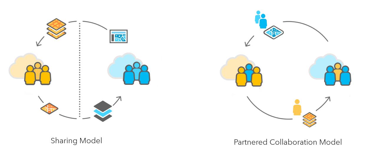 Partnered collaboration versus sharing