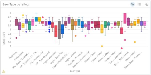 Box plot of ratings across beer types