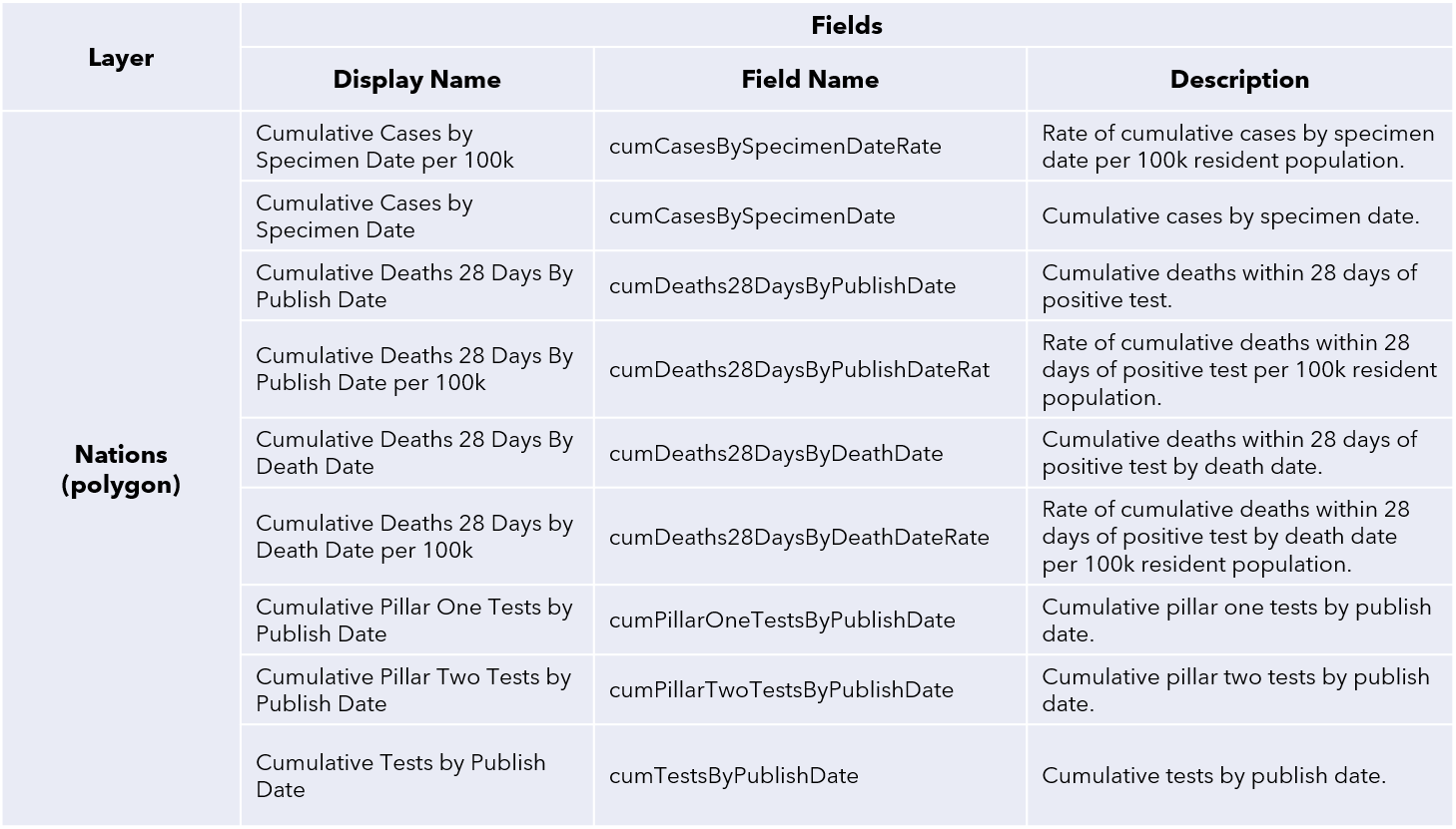 Table of field names and descriptions